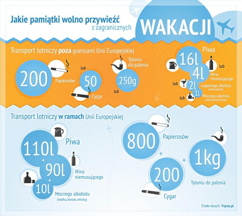 Jakie pamiątki wolno przywieźć z zagranicznych wakacji_infografika