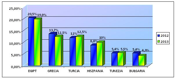 Porównanie wyników sprzedażowych z okresu od kwietnia do czerwca w latach 2012 i 2013