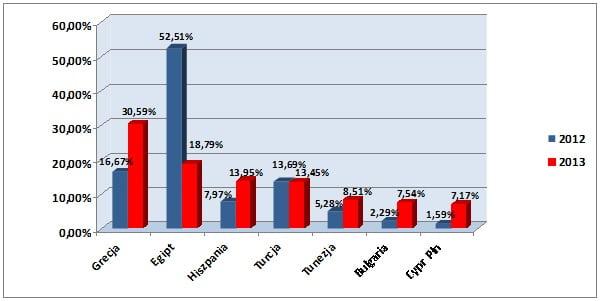 Porównanie wyników sprzedażowych z lat 2012 i 2013 dotyczące najczęściej wybieranych destynacji