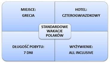 Wykres ulubione wakacje Polaków