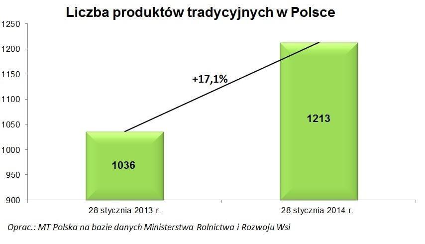 Produkty Tradycyjne w Polsce