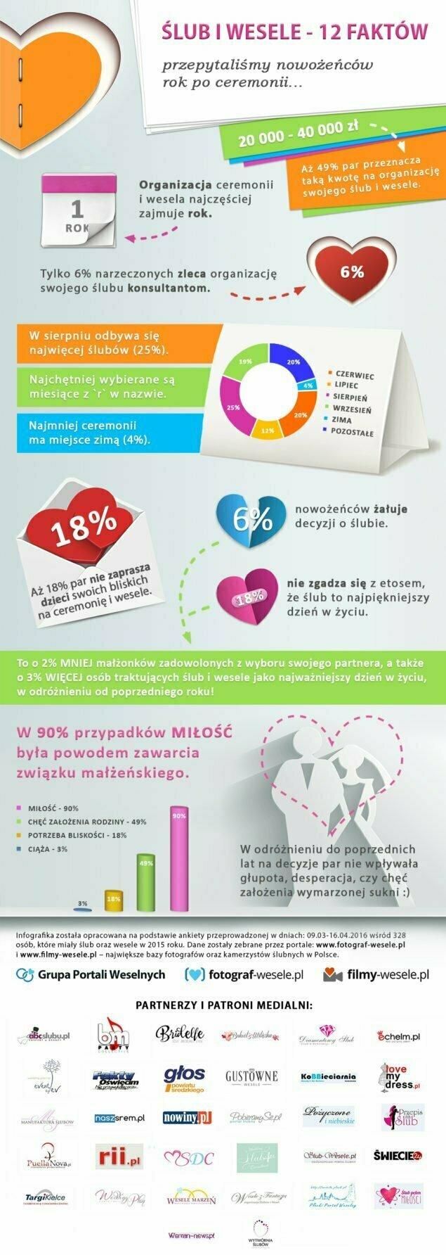 infografika-12-faktow